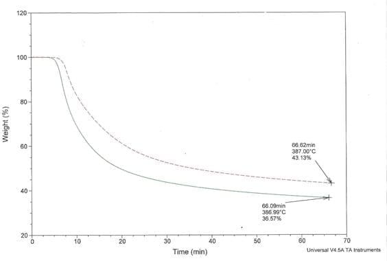 Vaporization Rate Chart