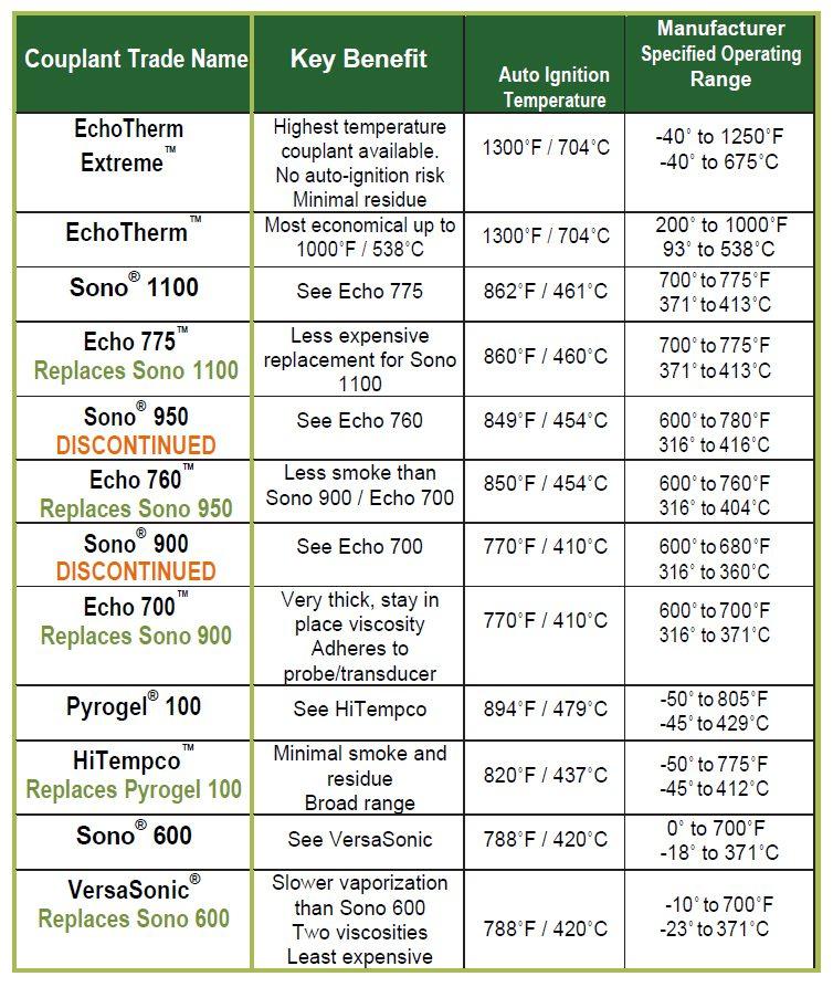 High Temperature Couplant Comparison Table